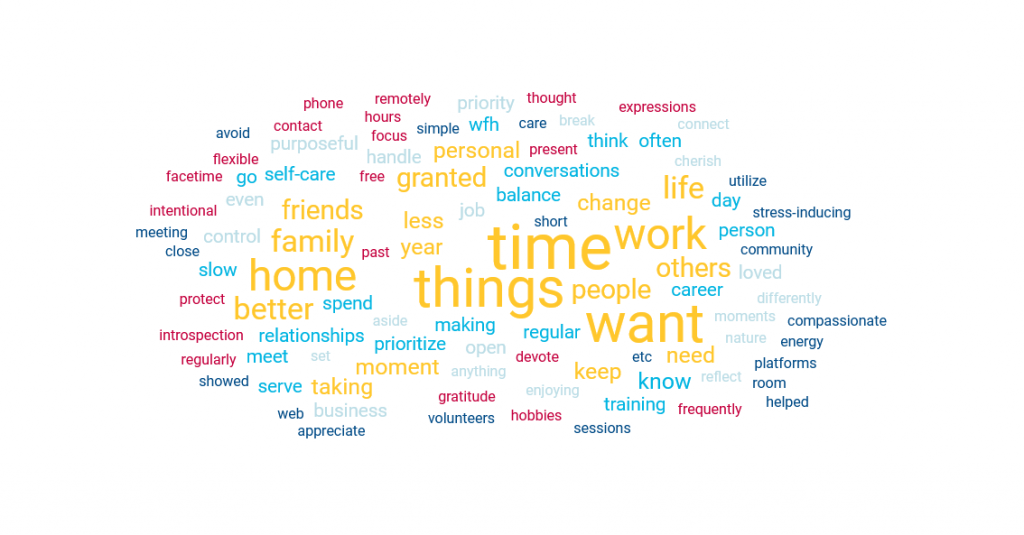 A world cloud showing answers to a survey about the pandemic highlighting things people would do differently