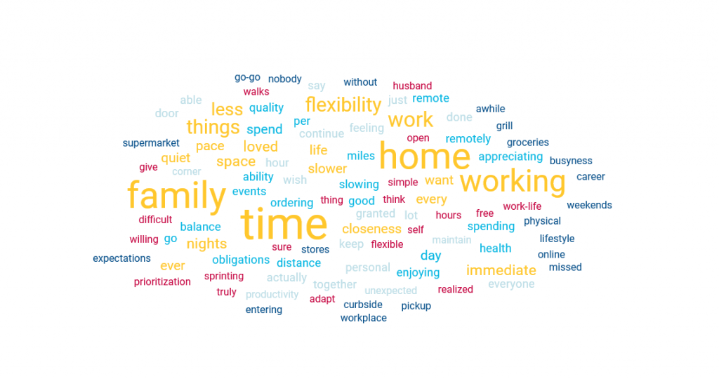 A word cloud showing answers to a survey about the pandemic highlighting things people want to hold onto