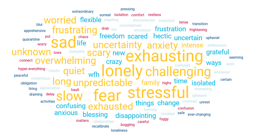 A word cloud showing answers to a survey about pandemic feelings
